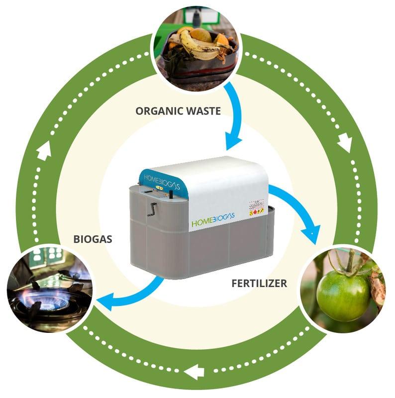 homebiogas process